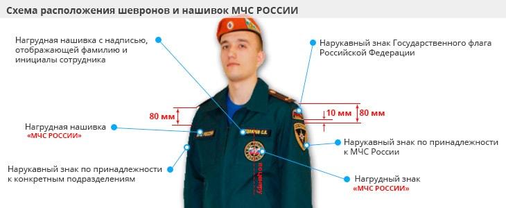 Расположение шевронов Мчс России