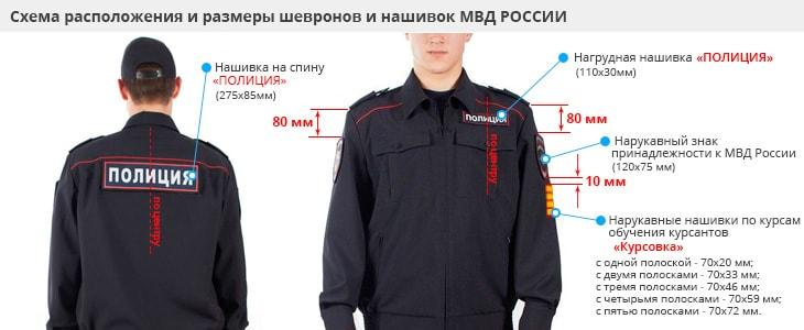 Расположение шевронов Мвд России